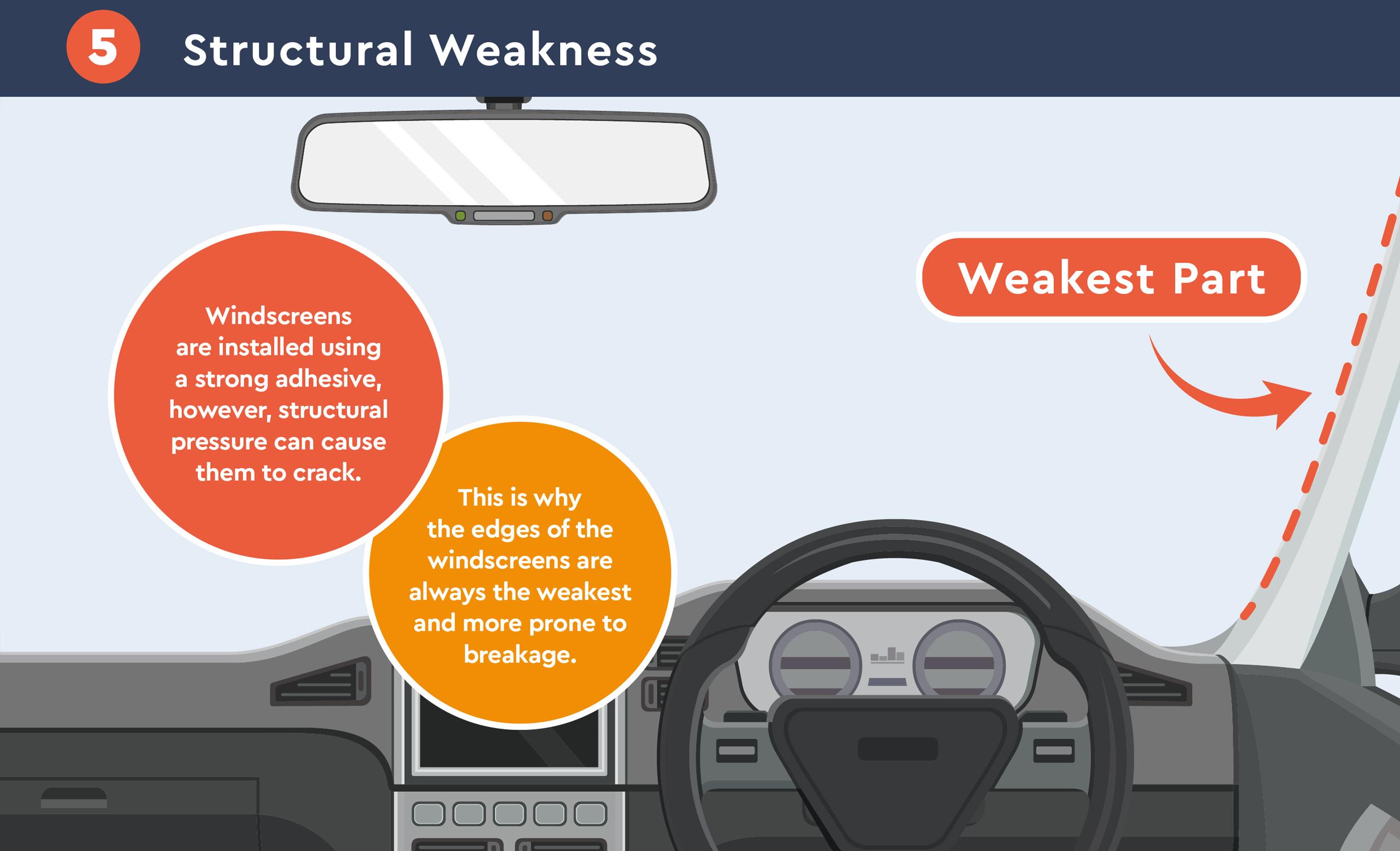 windscreen structural weakness