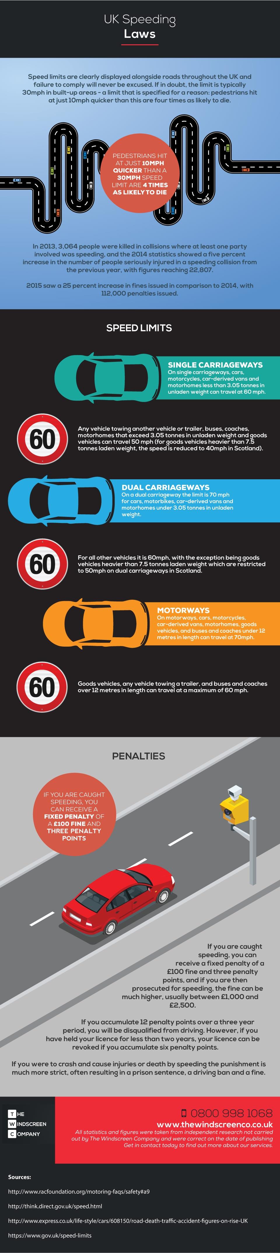 UK speeding laws infographic