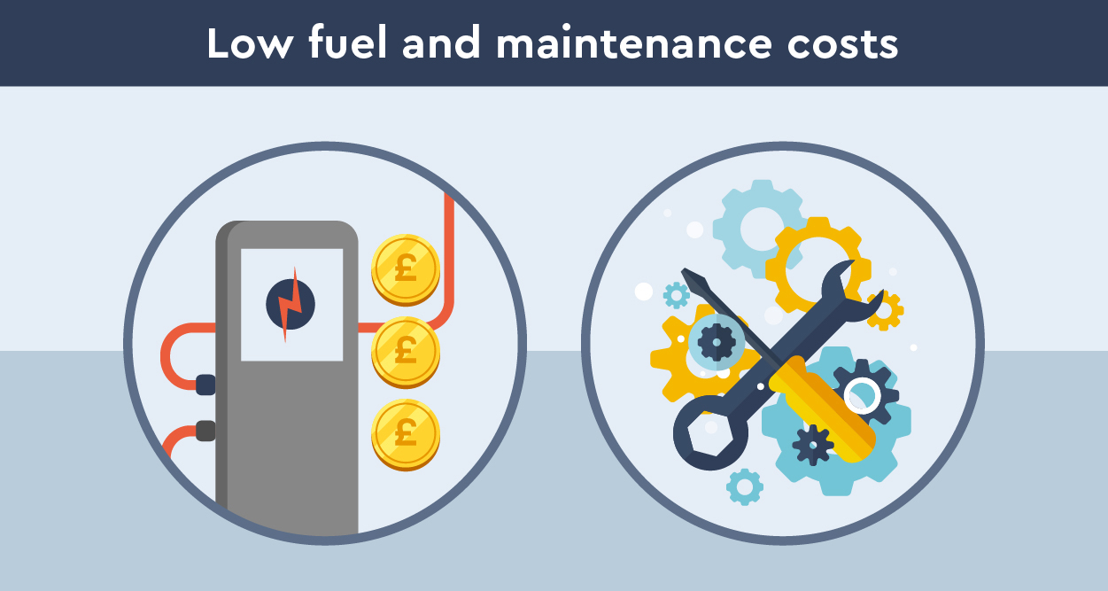 Low fuel and maintenance costs